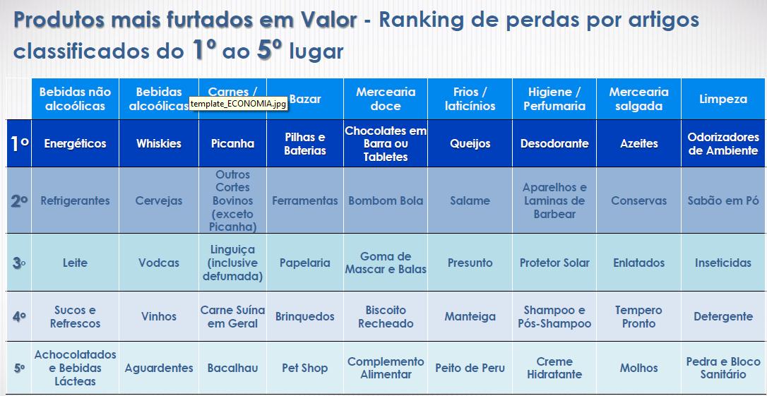 Fonte: ABRAS (Associação Brasileira de Supermercados)